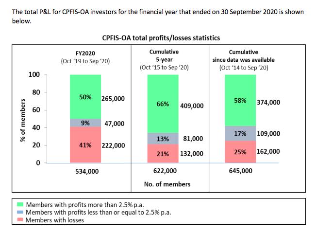 invest cpf oa