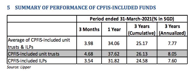 Invest using CPF
