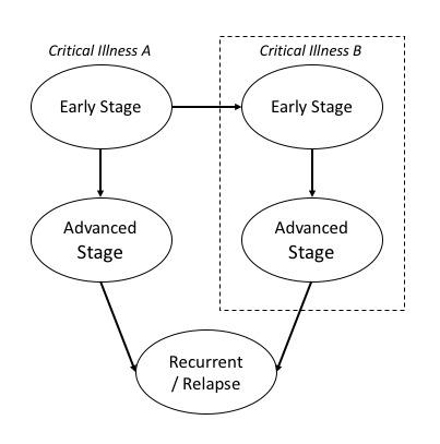Multipay critical illness insurance