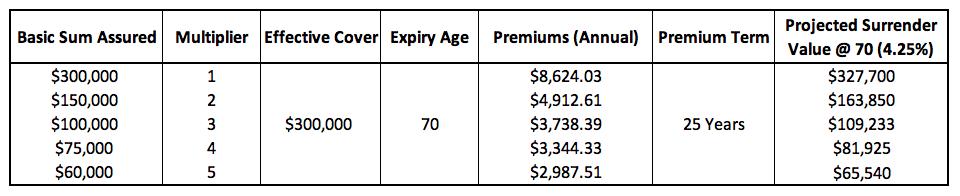 whole life insurance singapore comparison