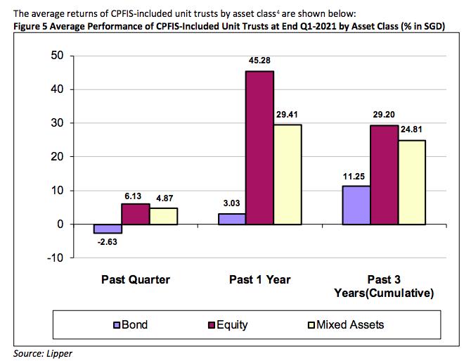 CPF Investment returns