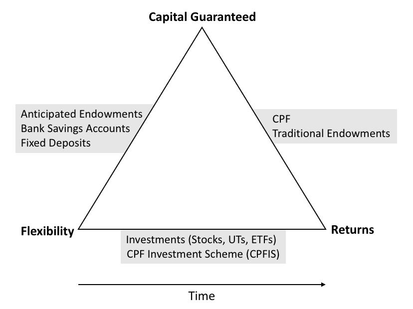 insurance for retirement planning