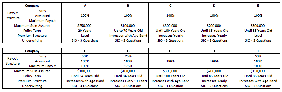 cancer insurance comparison